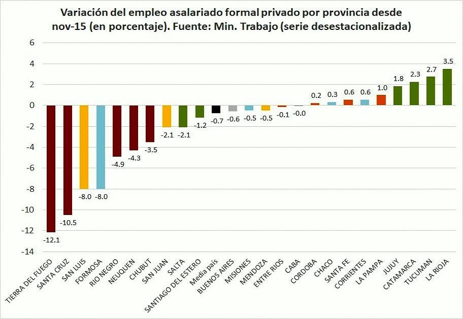 La provincia más austral del país sufre la peor caída de puestos de trabajo de la era Macri.